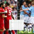 Premier League table predicted: Final standings based on stats - Liverpool go invincible