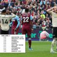 Premier League fixtures predicted: Man Utd vs Arsenal, Liverpool draw –Experts call games