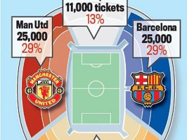 Manchester United fans slam scandalouis cost of Champions League final tickets